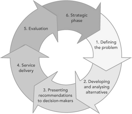 stages of policy development A framework for successful new product development  four enter development,  over a sequence of stages,.