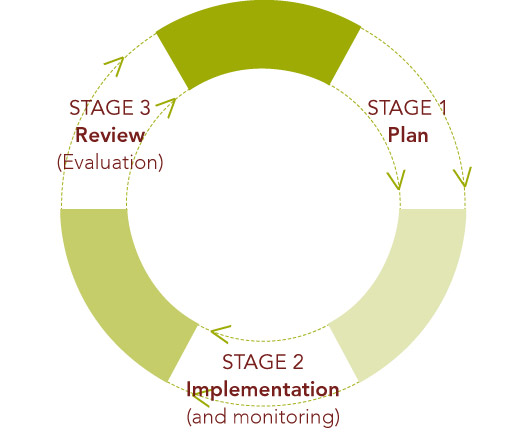 Planning and Evaluation Cycle