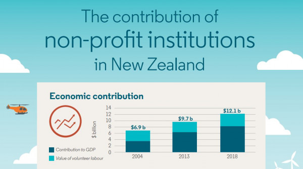 Not for profit Stats NZ data