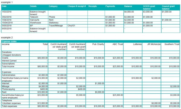sample schedule of expenditure grant tracking
